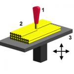 Fused Deposition Modeling или метод послойного наплавления