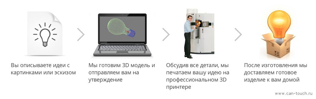 Схема работы дружелюбного сервиса 3D-печати на профессиональных 3D-принтерах