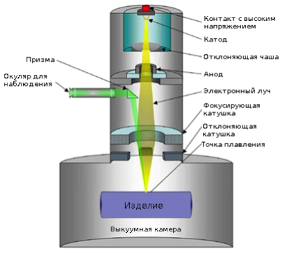 3D-печать, Electron Beam Melting, Ti6Al4V