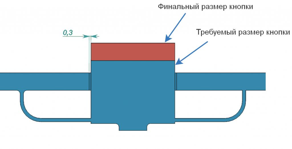 Оптимизация трёхмерной печати по технологии SLS