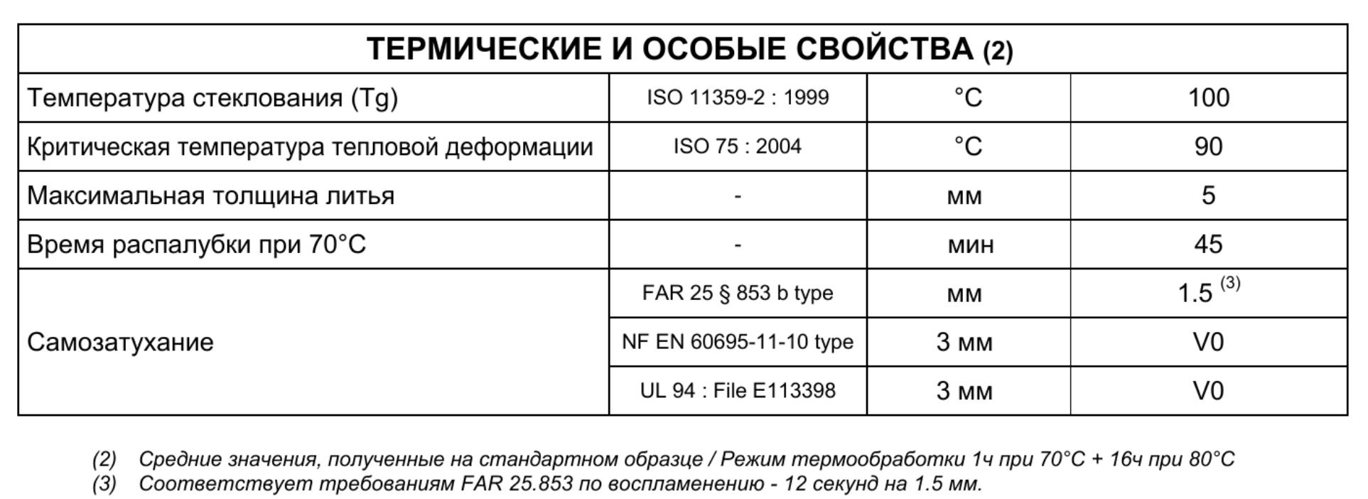 Термические свойства материала AXSON PX 331